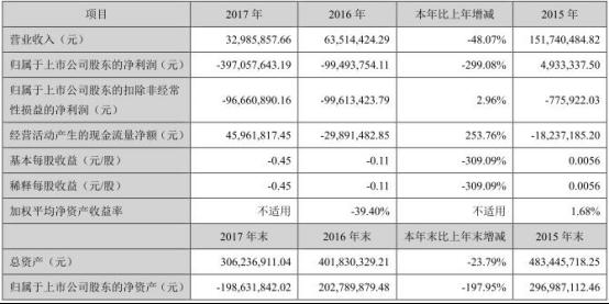 海航系*ST东电业绩惨亏 泰达宏利资管计划亏近亿