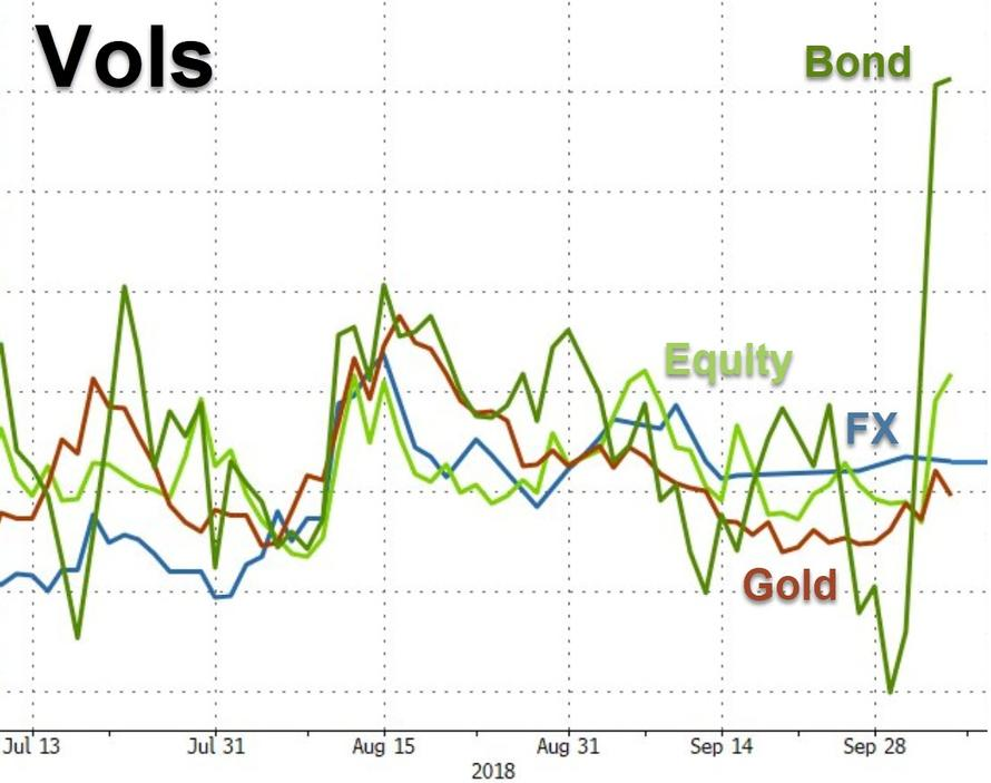 美债收益率飙升的预言:美股、企业债危在旦夕
