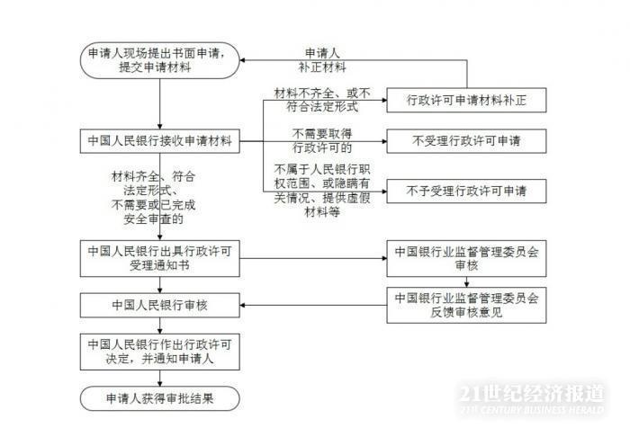 外资入局中国银行卡清算市场:央行已口头通知将正式受理美国运通申请