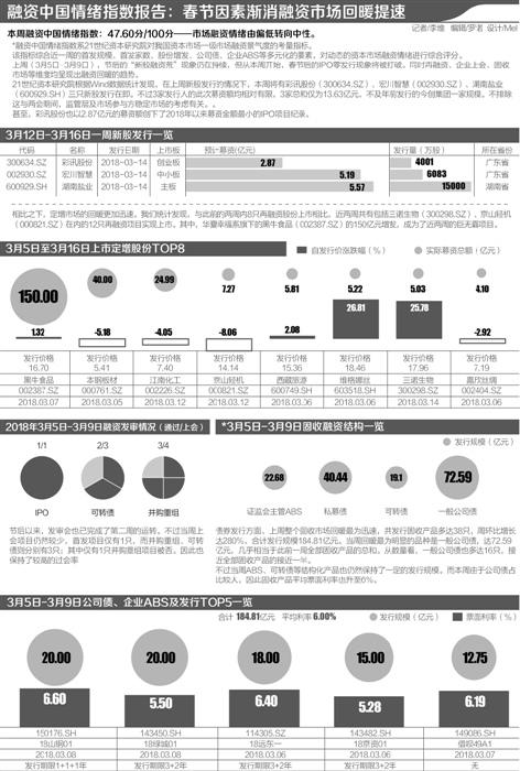 """直融""""追赶者""""资本川军谋雄起: 2020年末150家企业欲登陆A股"""