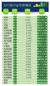 """各行业""""亏损王""""曝光38家公司连续两年隐形亏损"""