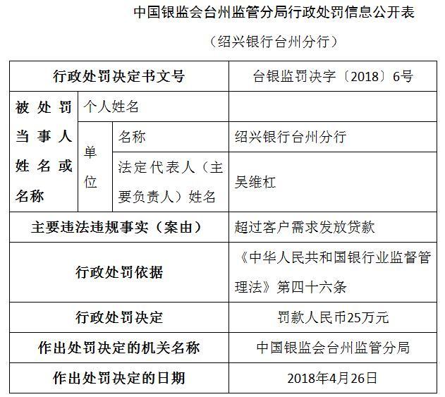 绍兴银行台州违法超过客户需求放贷 责任人遭警告
