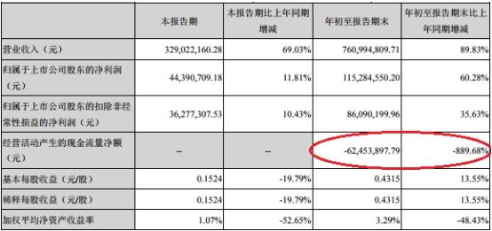 金冠股份两年两收购募资12亿 商誉22亿元国资接盘