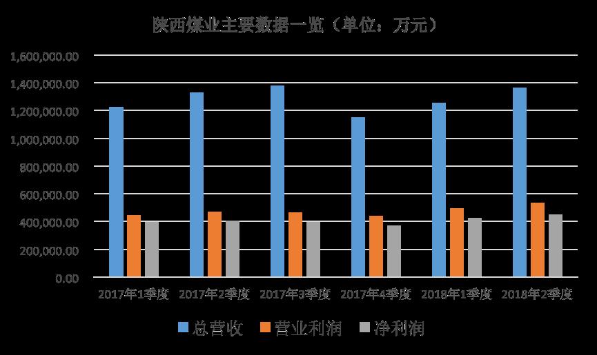陕西煤业涨停 拟A股近五年最大规模回购