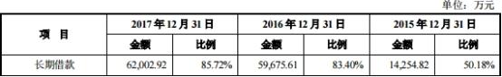 亚普股份负债33亿业绩连降 严重产能过剩