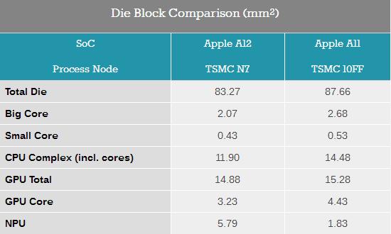 深度解析苹果A12处理器:性能和能耗比令安卓旗舰SoC汗颜