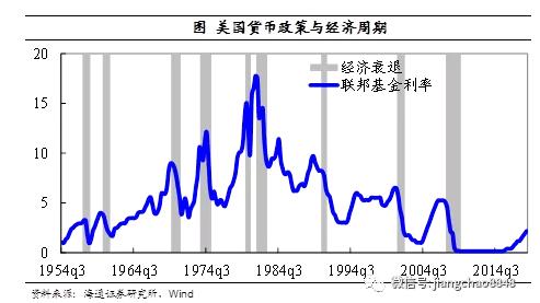 货币政策与经济周期——兼论如何应对经济下行?