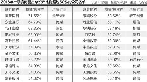 """""""断腕止血""""皇氏集团甩卖""""旧宠"""" 22家上市公司商誉风险高悬"""