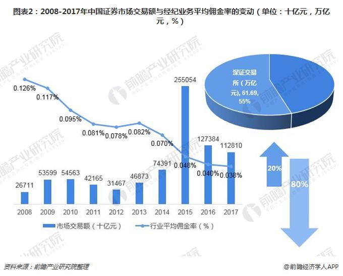 从收入结构一窥2018年中国证券行业发展现状 自营业务