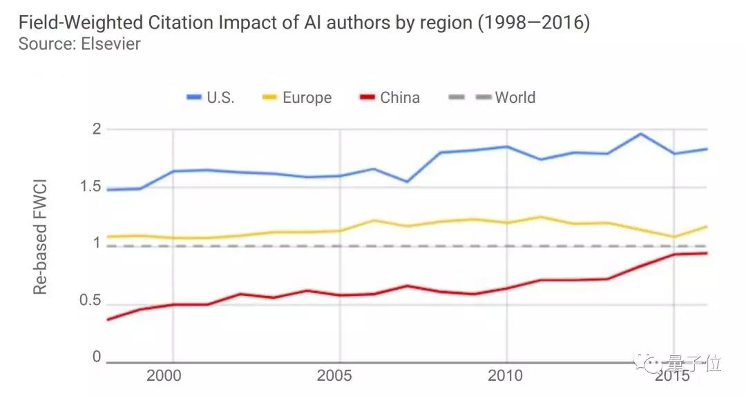 斯坦福全球AI报告:人才需求两年暴增35倍