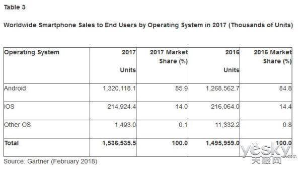苹果谷歌二分天下!2017年iOS与安卓手机市场份额高达99.9%