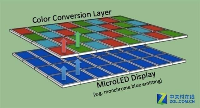 富士康发力Micro LED技术 接连收购关键企业