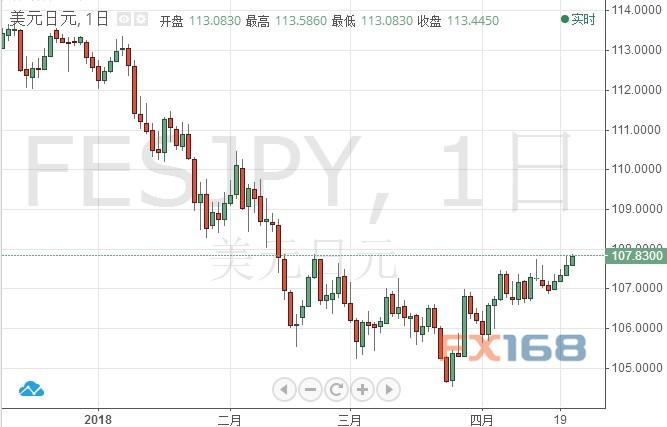 日元本周迎两件大事!机构:美元/日元可能这样走
