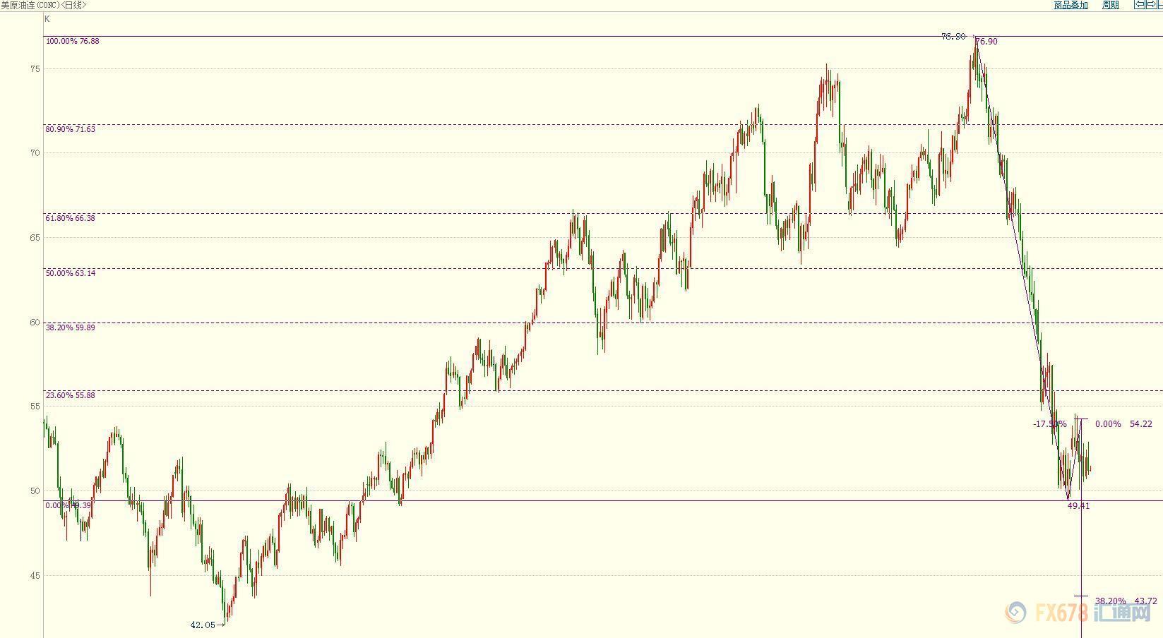油价要一连止跌逆弹势头,起码须站稳55.90美元上方,它是76.90-49.41美元下走区间的23.6%斐波那契回档位。