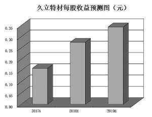 机构预判钢价仍有上涨空间5只中报预喜股受关注