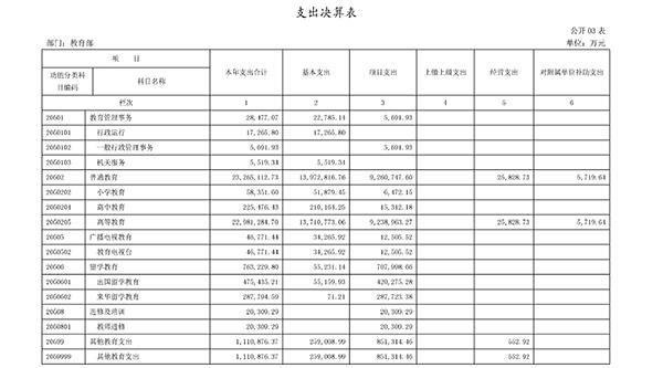 教育部2017年决算报告公布:高等教育支出超1079亿