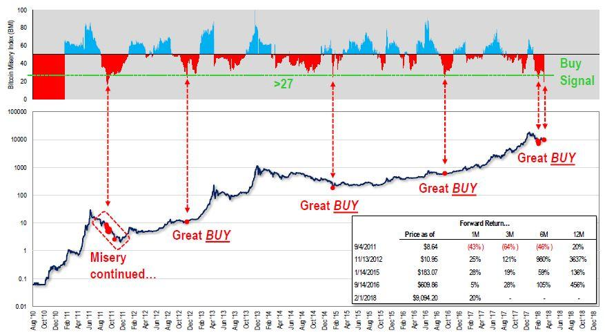比特币不起劲指数:现在是买入比特币的益时机