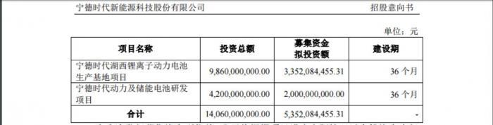 定了!宁德时代发行不超2.17亿股,募资、市值都将破创业板记录