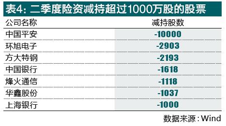 险资上半年持股图谱曝光 六大险企谁才是活跃买手
