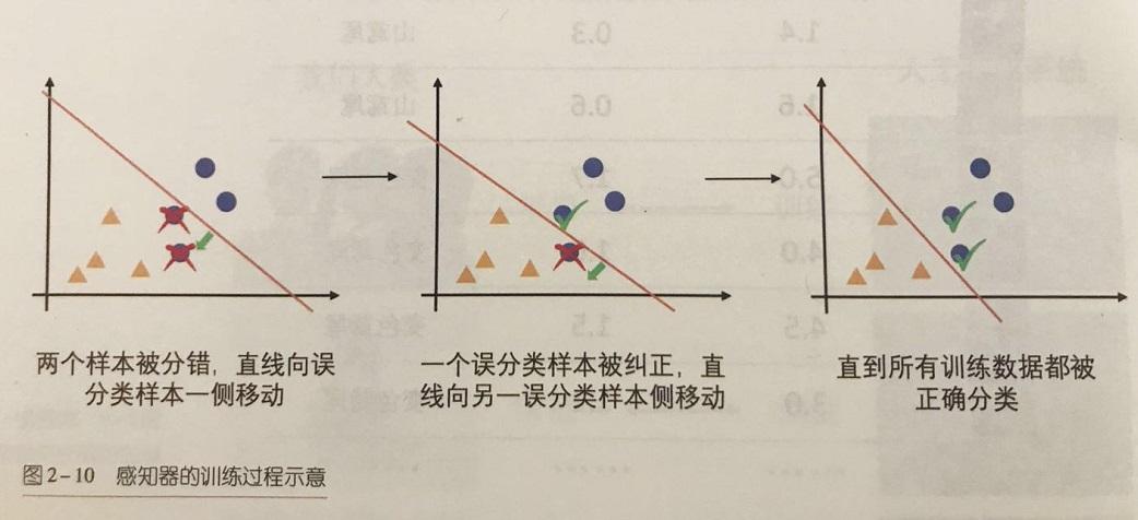 感知器(perceptron)通过被误分类的训练数据调整现有分类器的参数