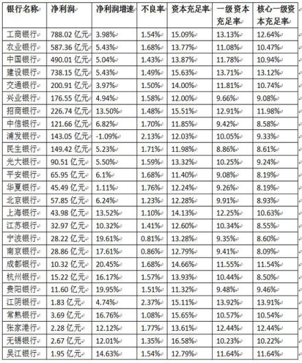 A股银行战报:浦发银行增速垫底 江阴不良率卫冕