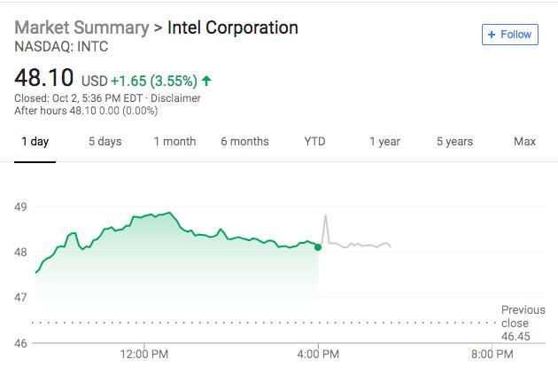 英特尔重要10纳米处理器生产早于预期股价跳涨