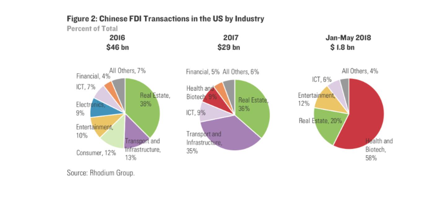 报告称今年迄今中国对美直接投资骤降逾90%