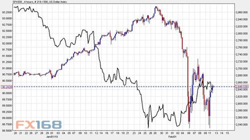 """美元和美股正驶向危险""""冰山"""" 谁能全身而退?"""