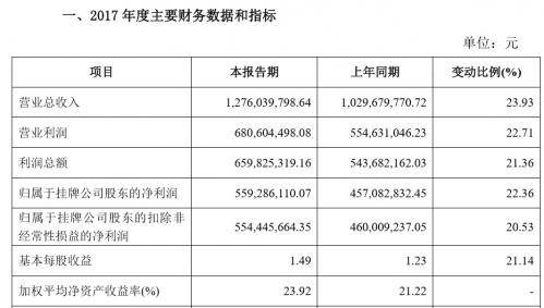 成大生物发布业绩预告去年大赚6.6个亿