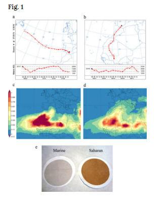 科学家们称地球大气层在全球范围内传播病毒和细菌