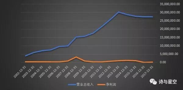 3季报!单季业绩近年最佳,混改先锋:中国联通