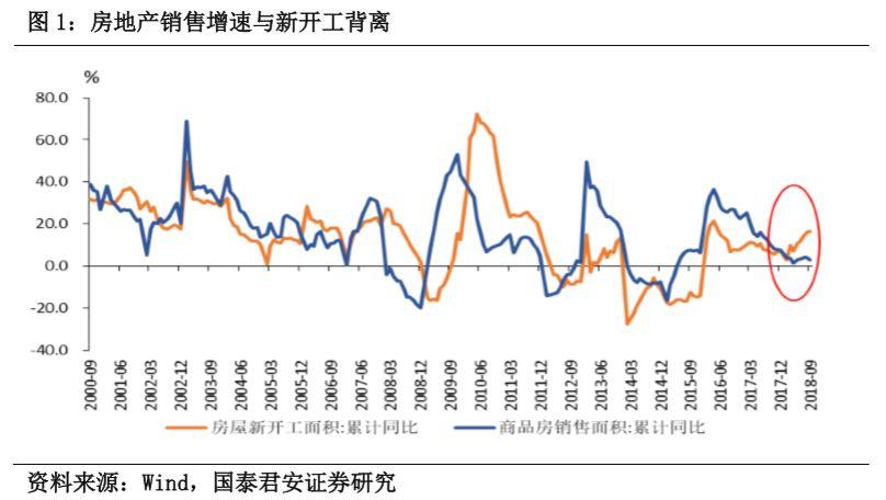 我们怎么看后续经济、房价和政策:三季度经济点评和经济、政策展望