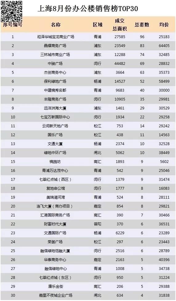 8月上海卖的最火的项目TOP30