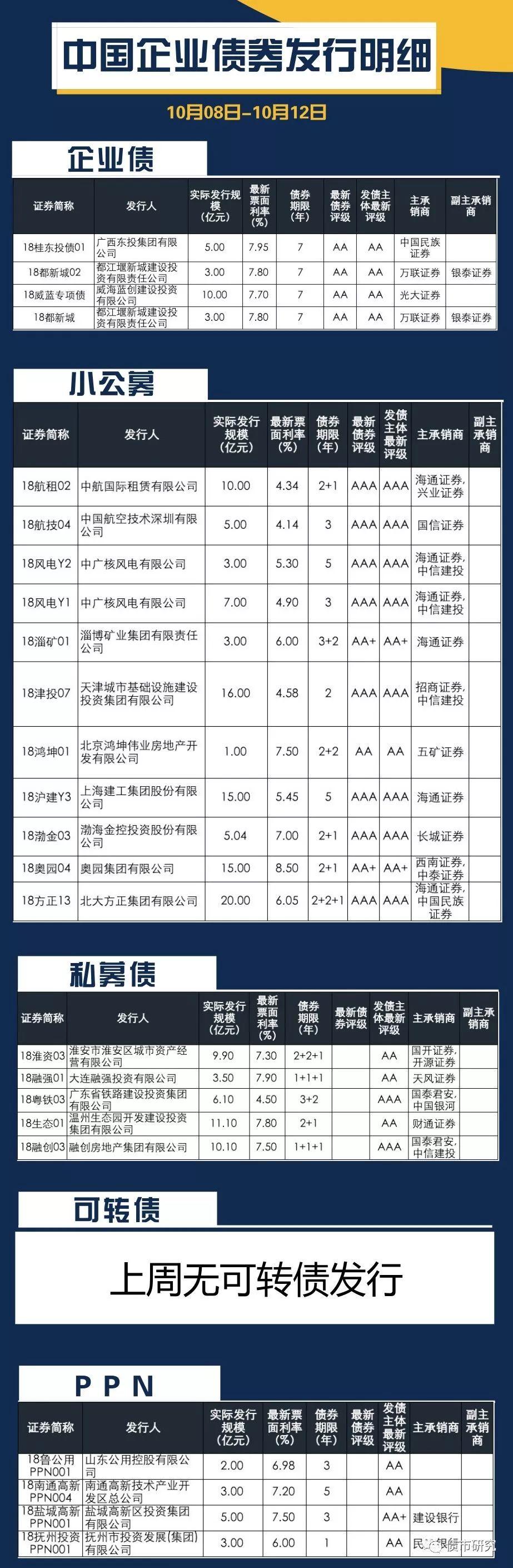 上周中国公司企业债、公司债、PPN、中票和短融发行明细