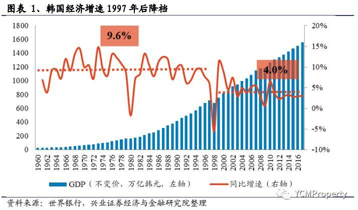 居民杠杆率国际比较研究系列:韩国篇