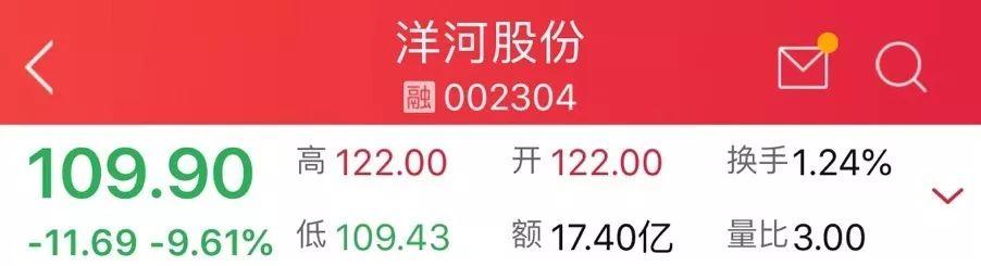 """""""贵州茅台""""都跌了!""""白酒""""市值蒸发超千亿"""