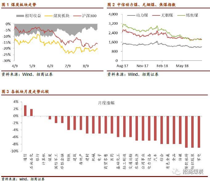 煤炭行业估值回到历史底部区间,核心标的股息率已具备吸引力