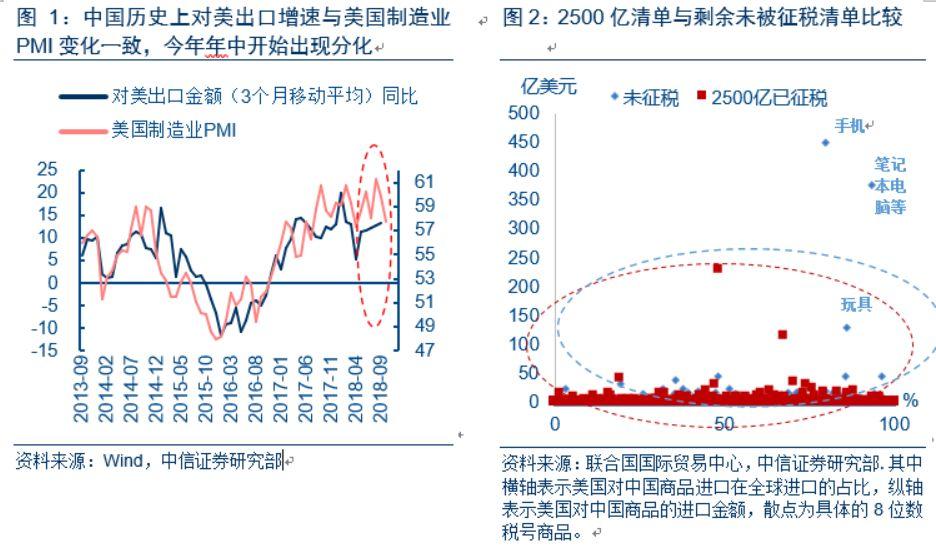 10月出口意外高增长背后:对美国、香港、越南出口数据明显矛盾