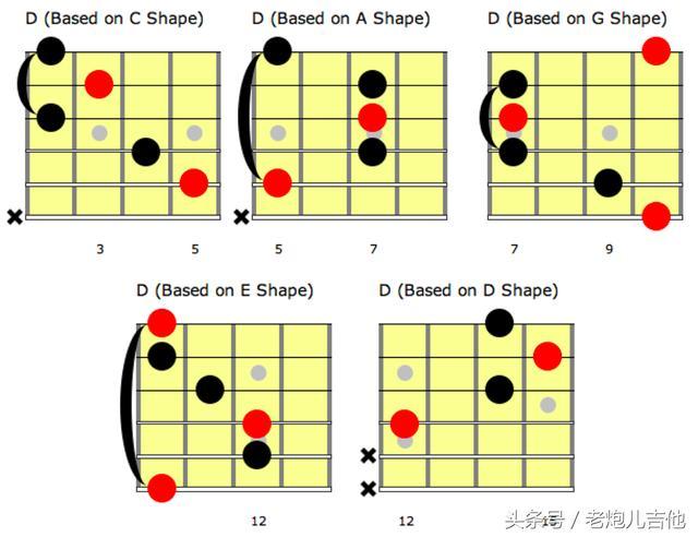 caged每一个指型都与下一个指型相关联,并不是跨品格单独存在,比如d和弦,在指板上是严格按照caged排列的,   同时,你发现,我们已经通过d和弦caged在吉他指板上定位