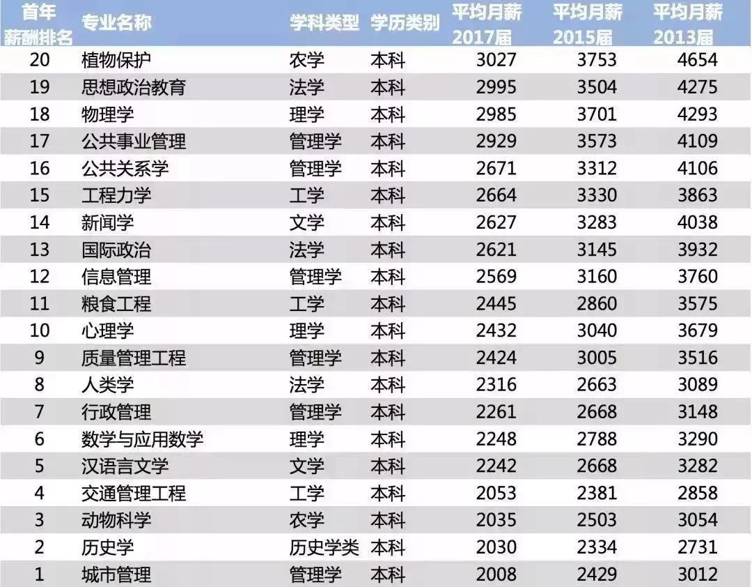 2018中国大学毕业生薪酬排行榜,看看你给母校拖后腿了没!