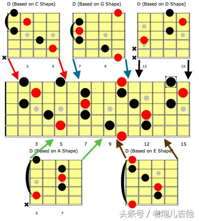 同时,你发现,我们已经通过d和弦caged在吉他指板上定位到了d大调的2 4# 6三个音   下图以c和弦的caged在指板上演进,可以直观看5个指型之间的关联   通俗点说,你弹一个c和弦,如果第一个是c型的c和弦,那下一个一定是a型的c和弦,紧接着就是