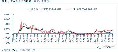 进博会契机:中国进出口结构梳理及未来展望