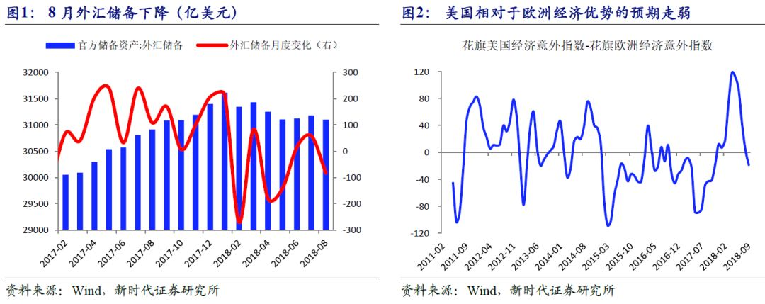 8月外汇储备点评:估值效应偏负,外储结束二连升