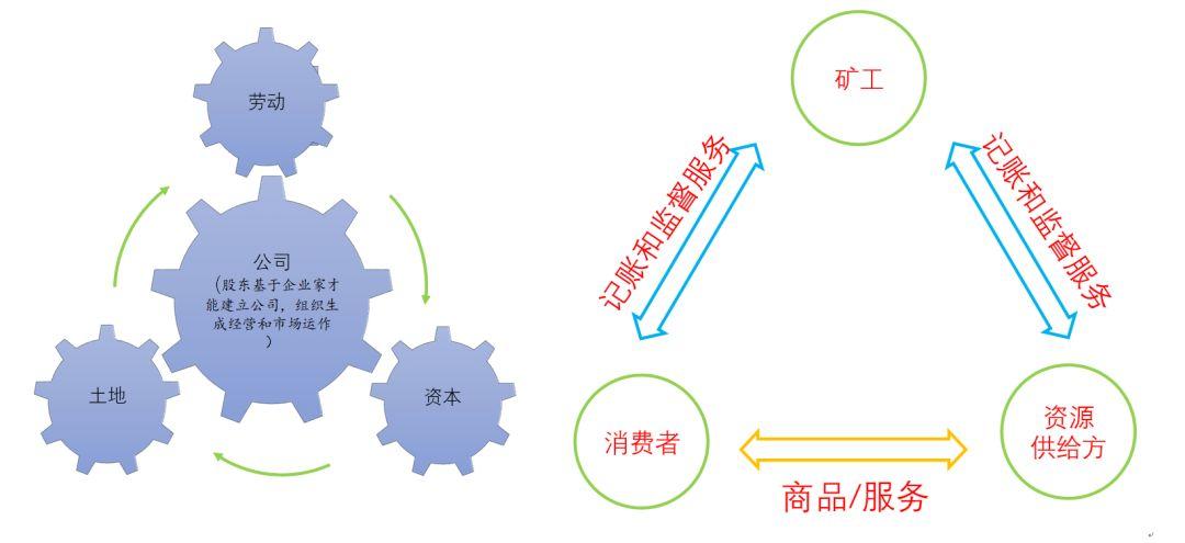区块链经济学脉络(三):合约理论审视去中心化系统