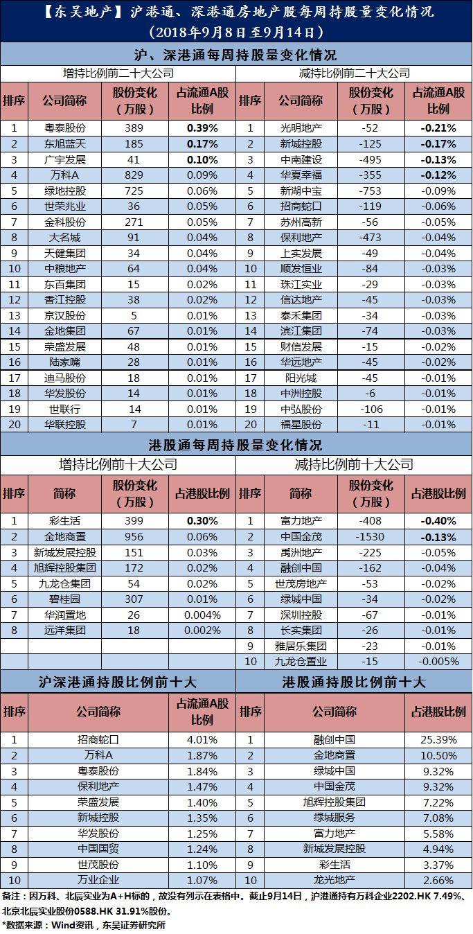 沪港通、深港通房地产股每周持股量变化情况