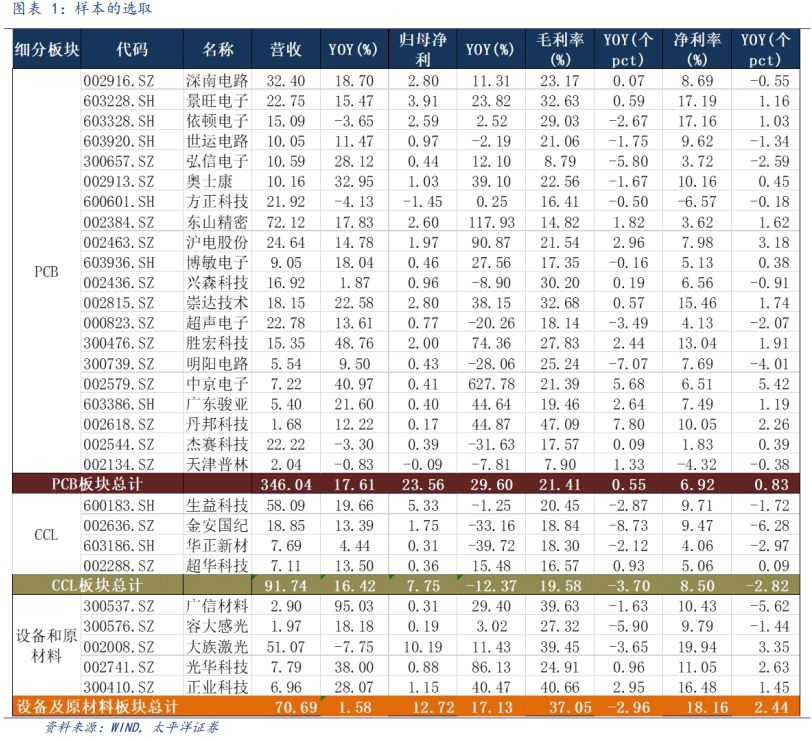 PCB行业2018年半年报综述:下游PCB一枝独秀利润大增29%,中游CCL利润率承压