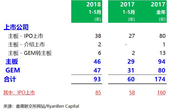 香港IPO上市中介团弄队.券商保举人排行傍 (201