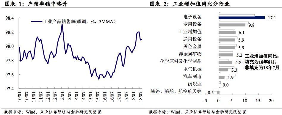 8月经济数据点评:电子提前备货致生产反弹