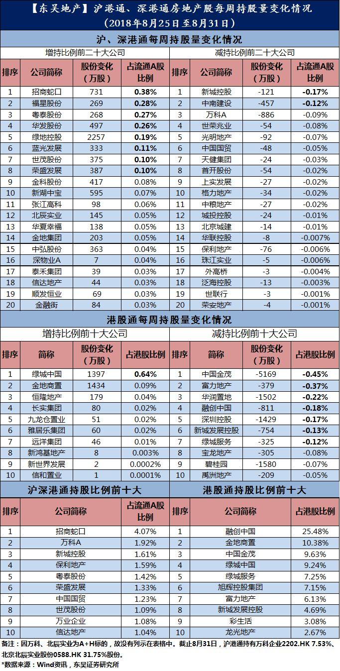 一图看懂沪港通、深港通房地产股每周持股量变化