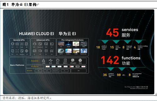 从华为看云和AI